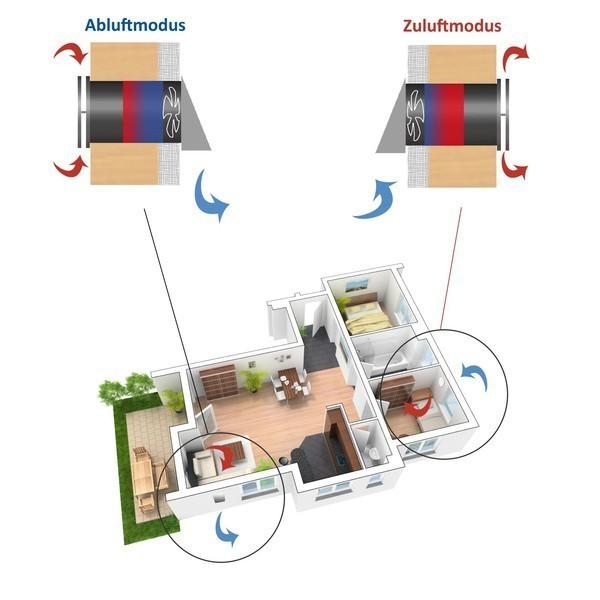 wie funktionierts dezentrale und zentrale l ftung mit w rmer ckgewinnung in wohnungen. Black Bedroom Furniture Sets. Home Design Ideas
